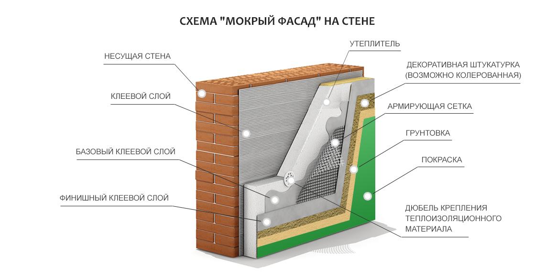 схема мокрый фасад на стене