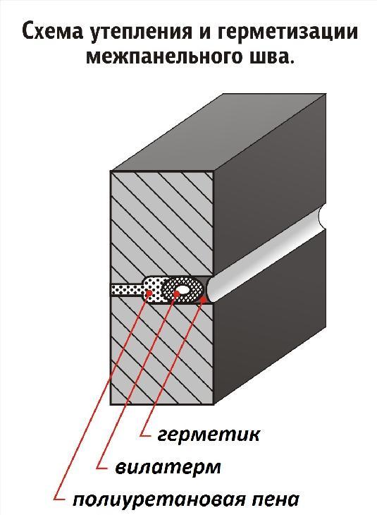 схема утепление и герметизации межпанельного шва