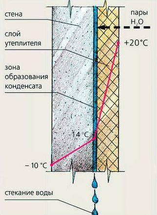 Утепление дома изнутри